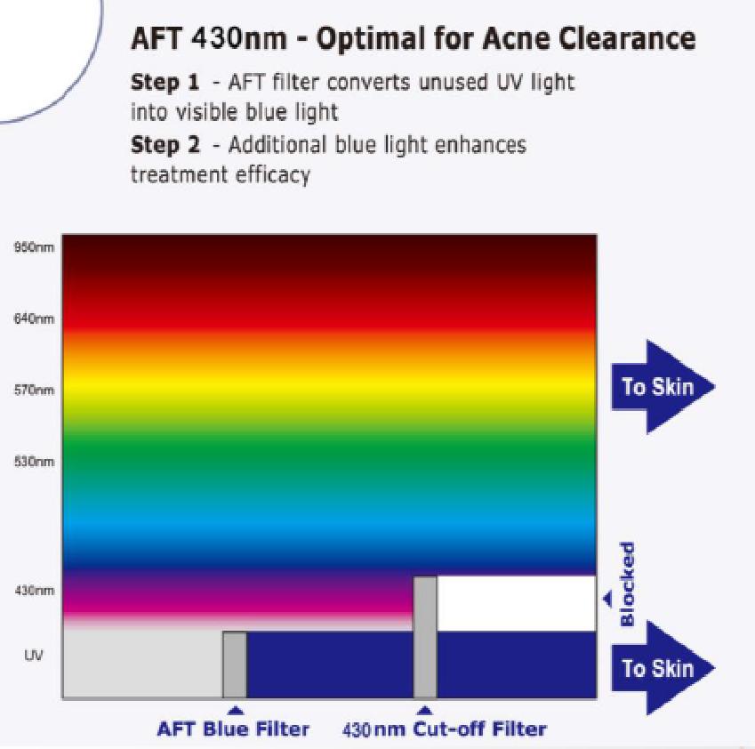 DERMILIGHT AFT+ TEC2 150DPI